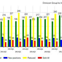 Omnicom Group Inc. (NYSE:OMC) Institutional Positions Chart